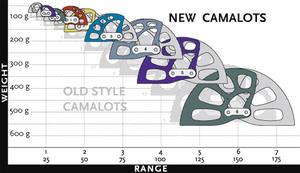 Black Diamond Camalot set 2-4