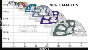 Black Diamond Camalot set 0,5-3